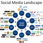 Starting Social Media Marketing Mix Strategy Planning