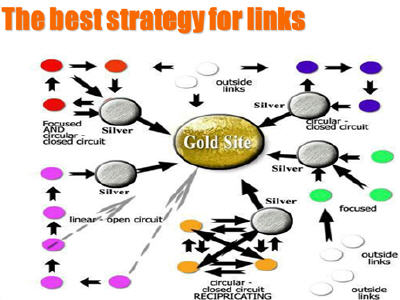 Website Ranking and Lead Generation – Its All About Incoming Links