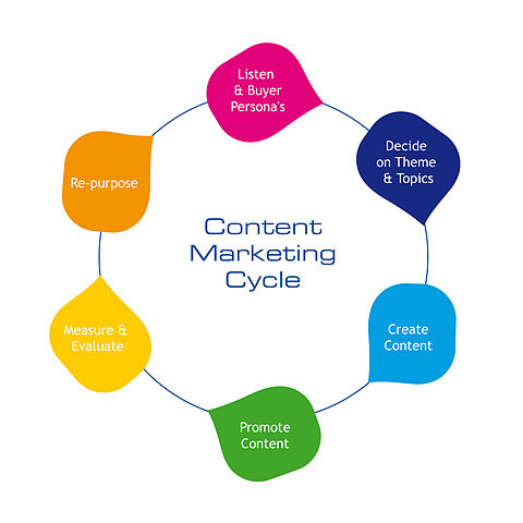 Content Marketing Is Key To Increased Traffic, Leads & Sales