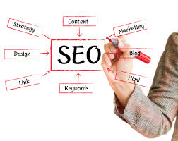 How to Use SEO or Search Engine Optimization for High Google Listings