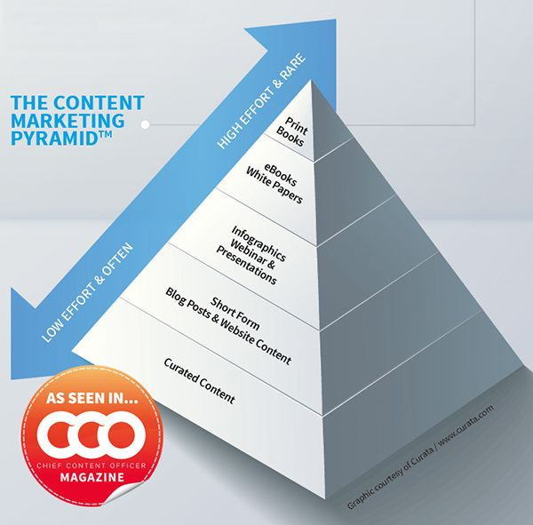 Do You Have A Content Marketing Strategy