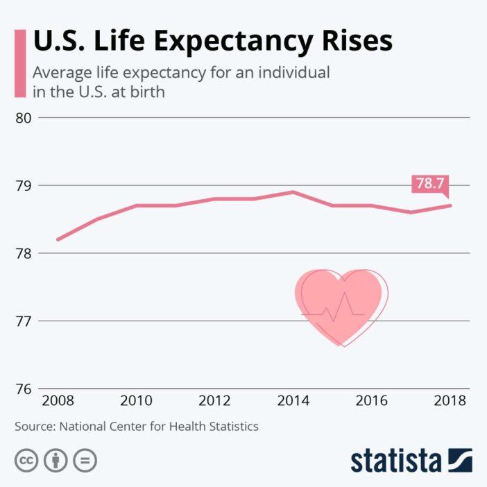 U.S. Life Expectancy Rising