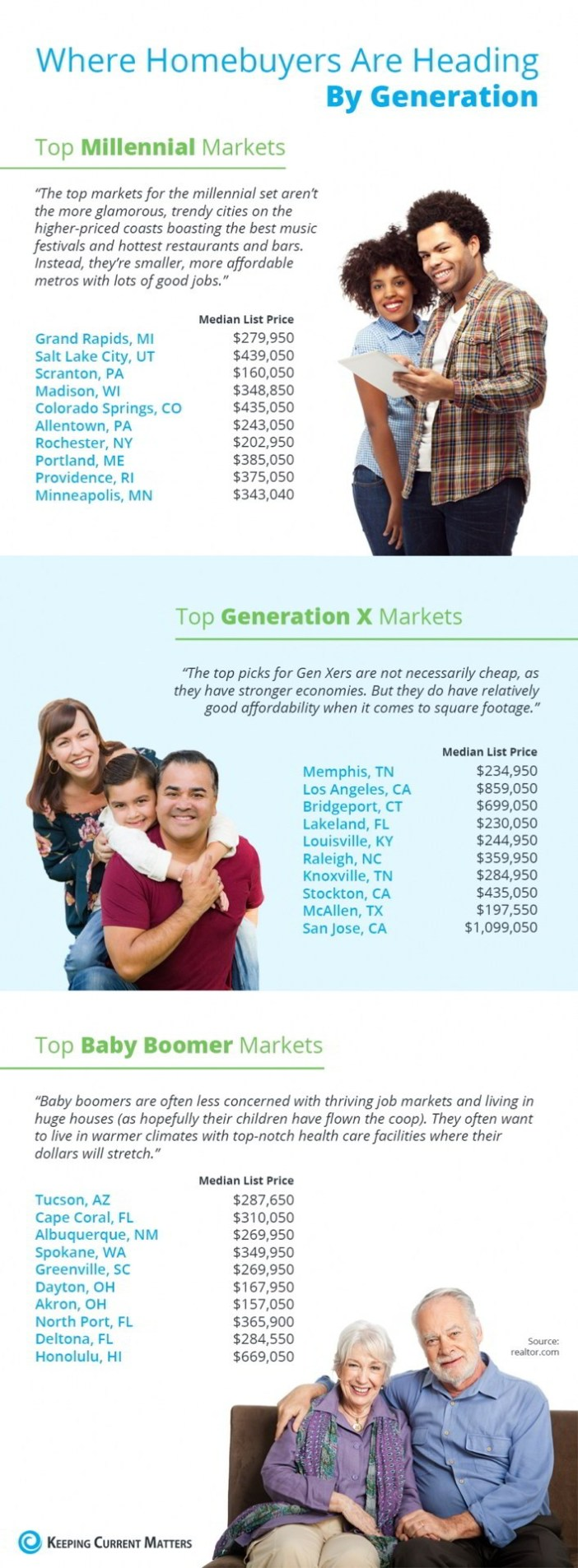 Where Homebuyers are Heading, by Generation