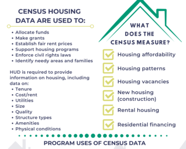 How Census Housing Data is Used