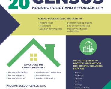 Census Data's Impact on Housing Policy & Affordability