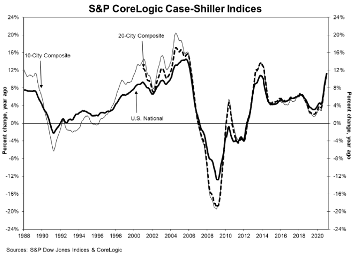 S&P CoreLogic Case-Shiller Index