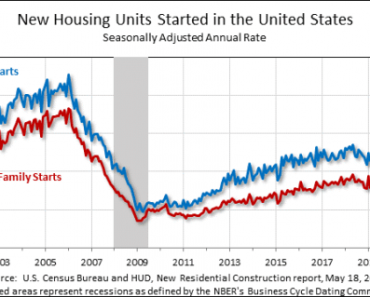 Housing Starts Down Nearly 10% in April