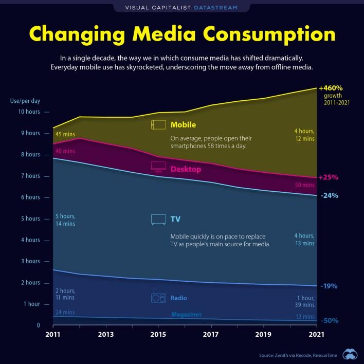 changing media consumption