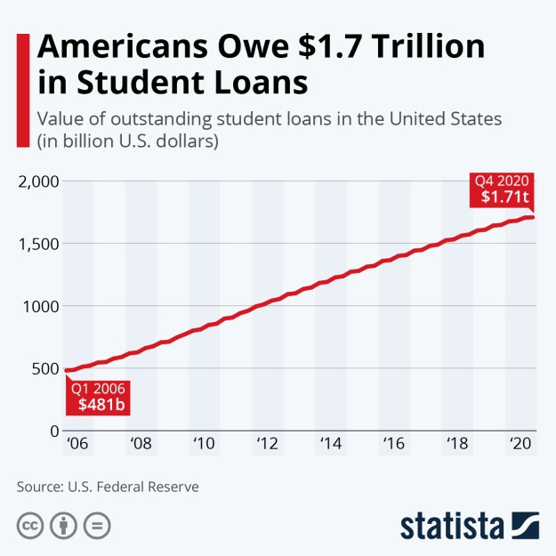 Americans Owe More Than $1.7 Trillion in Student Loans