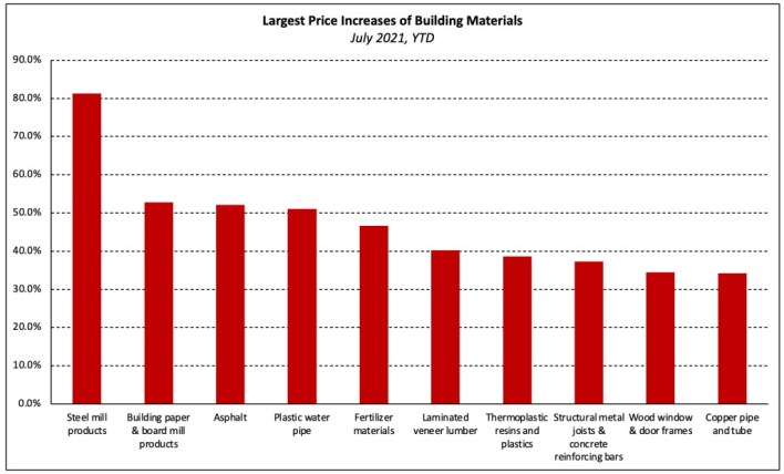 largets increases in building materials