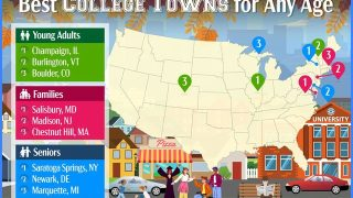 America's Best College Towns for Homebuyers